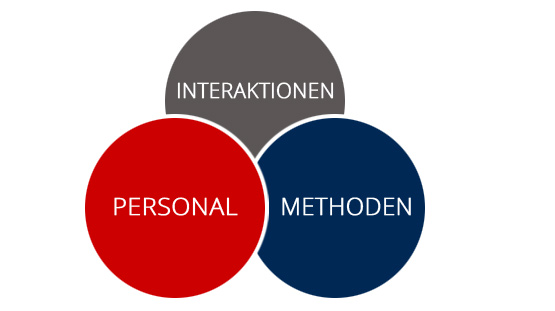 PEARLs: Personal, Methoden, Interaktionen